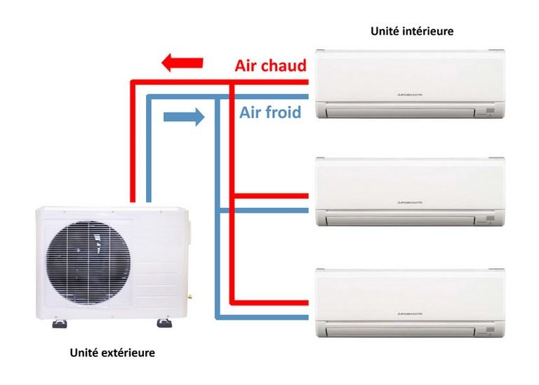 climatisation multi-split Béziers